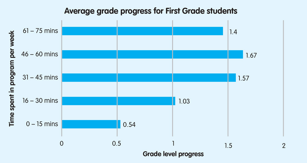 Average grade progress for First Grade students