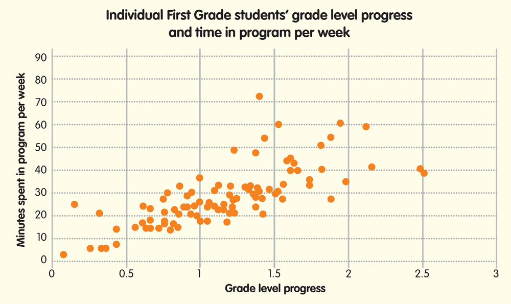 Individual First grade students grade level progress and time in program per week