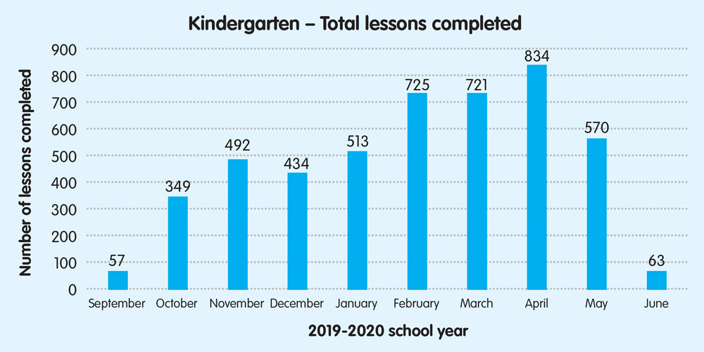 Kindergarten – Total lessons completed
